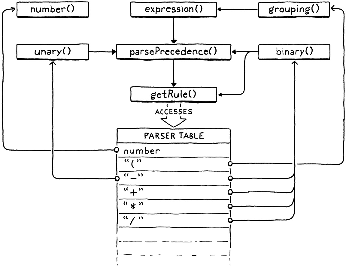 The various parsing functions and how they call each other.