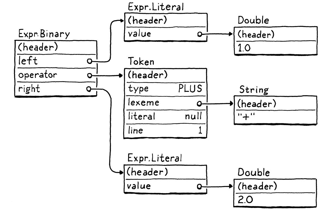 Chunks of Bytecode · Crafting Interpreters