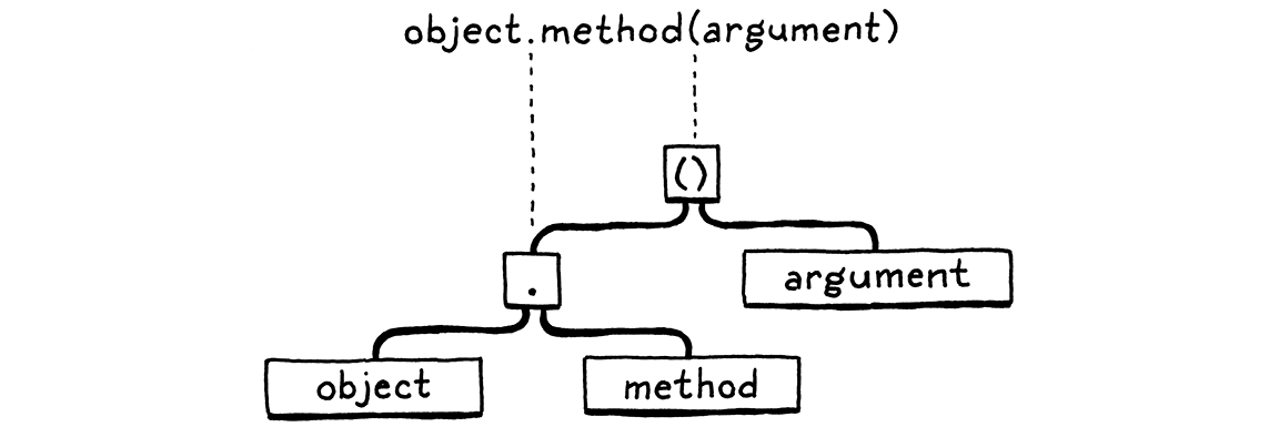 The syntax tree for 'object.method(argument)
