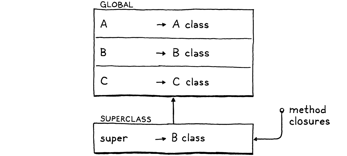 The superclass environment.