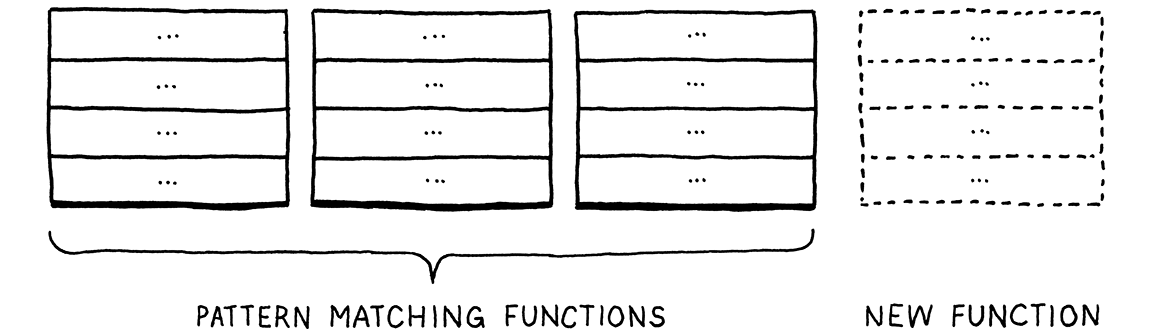 The table split into columns for each function.