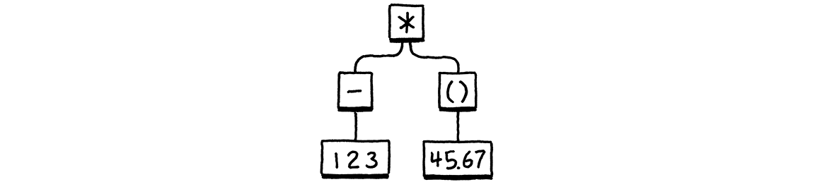An example syntax tree.