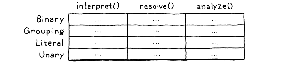 A table where rows are labeled with expression classes and columns are function names.