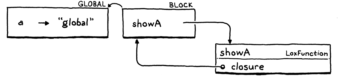 A block environment linking to the global one.